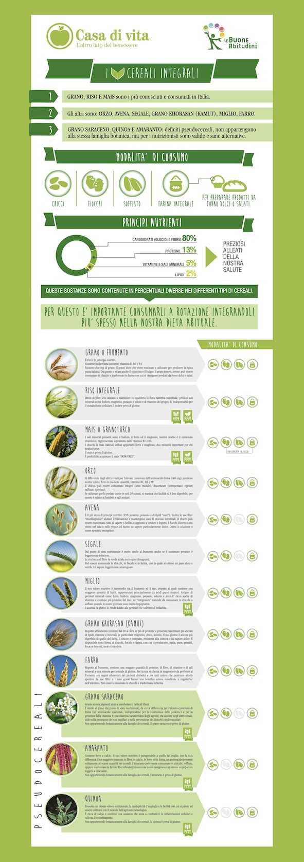 infografica cereali despar